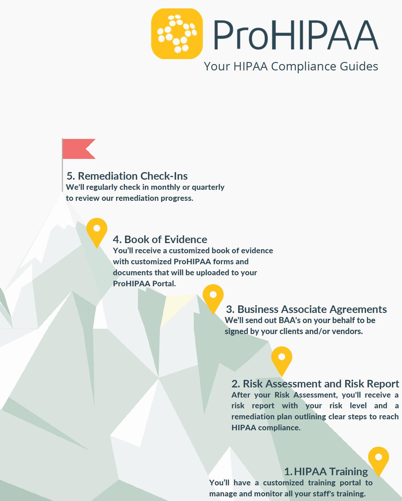 Mountain Displaying HIPAA Compliance Steps